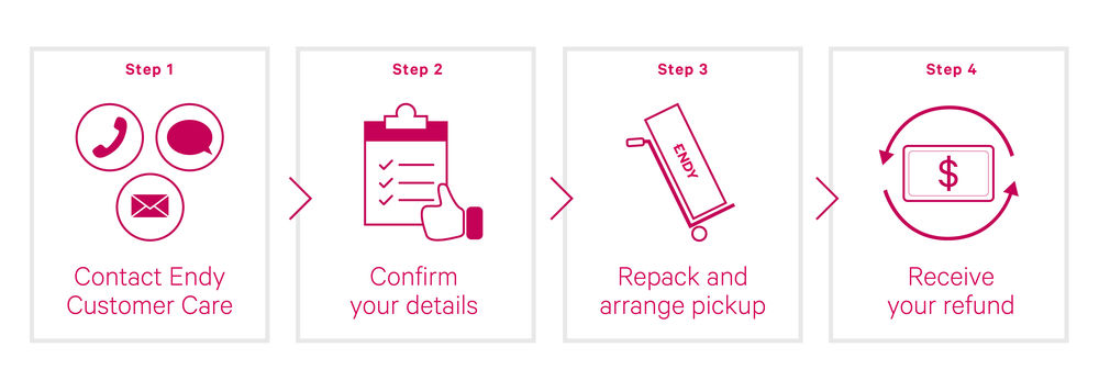 Diagram: Endy Furniture Return Process