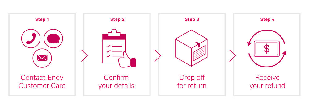 Diagram: Endy Accessory Return Process