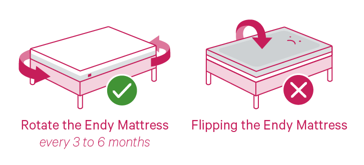 Endy Mattress Care Instructions: Rotate 180 Degrees 2-4 times annually, do not flip over.